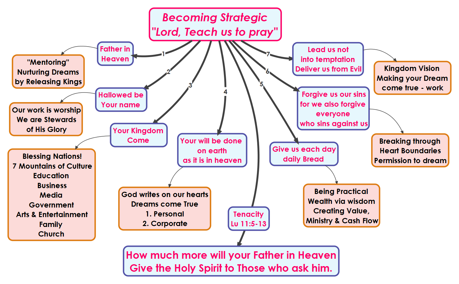 2014-04-11 strategy