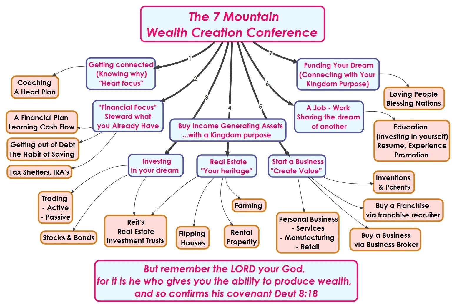 2014-06-28 Wealth Creation