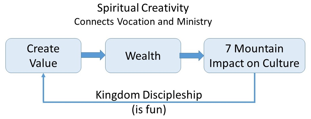 2014-06-29 Wealth Creation disciples
