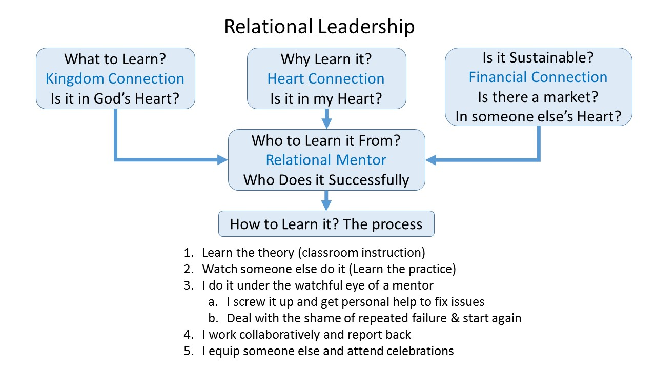 relationship theory of leadership