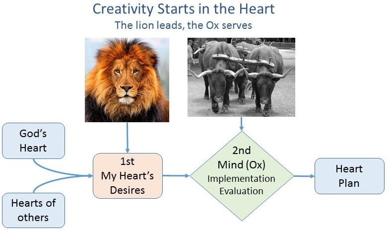 2014-11-16 Heart first