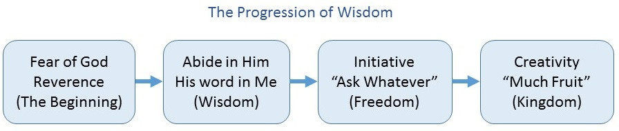 2015-12-14 Progession of wisdom