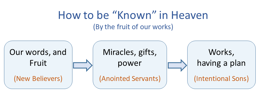 How To Be Known in Heaven