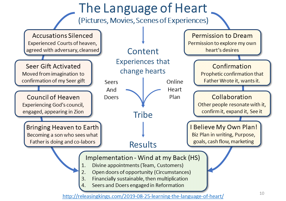 Learning the Language of Heart