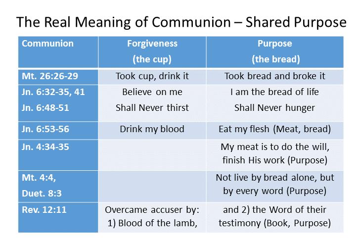 Communion – Shared Purpose