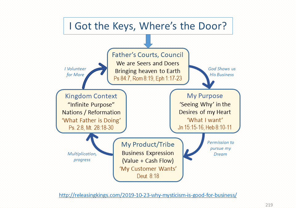 Where is Your Open Door to Kingdom?