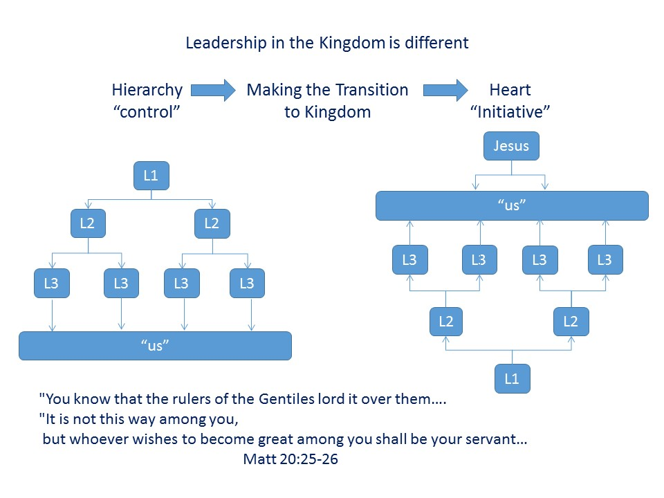 2014-05-24 Leadership