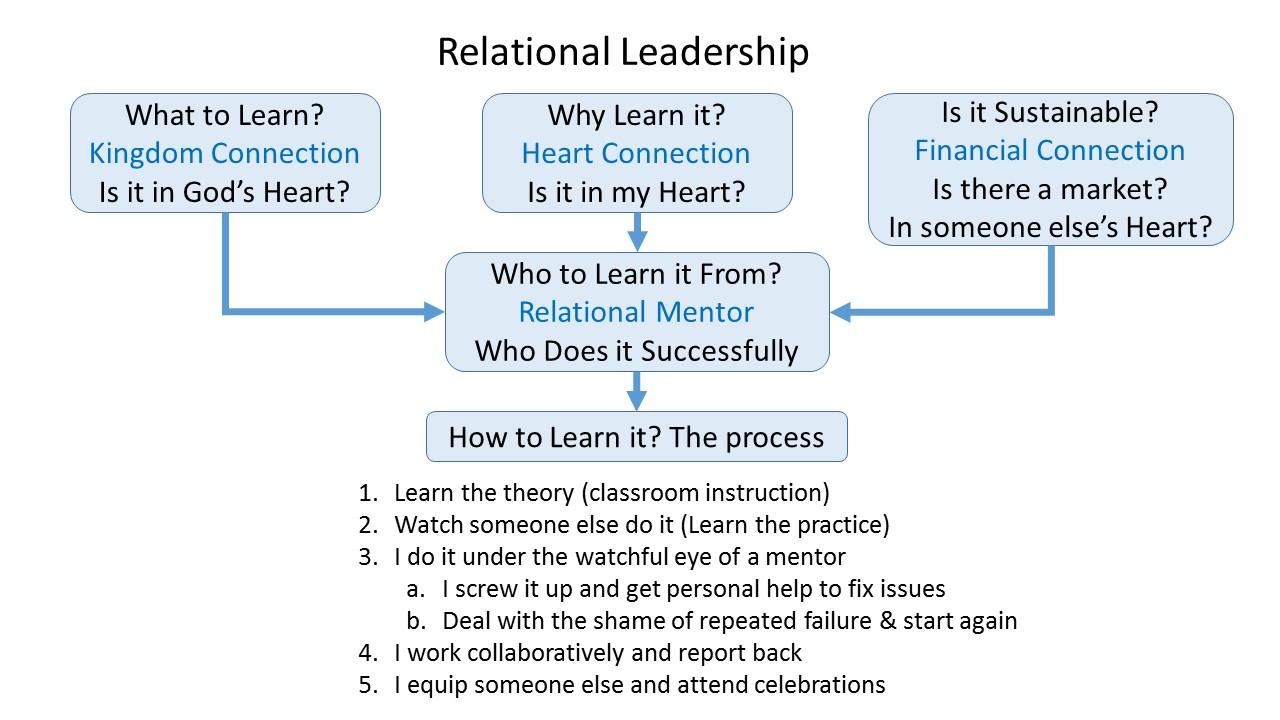 2014-06-21 Relational Leadership