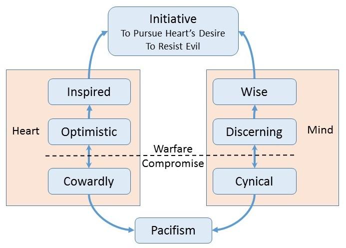 2015-05-07 Initiative