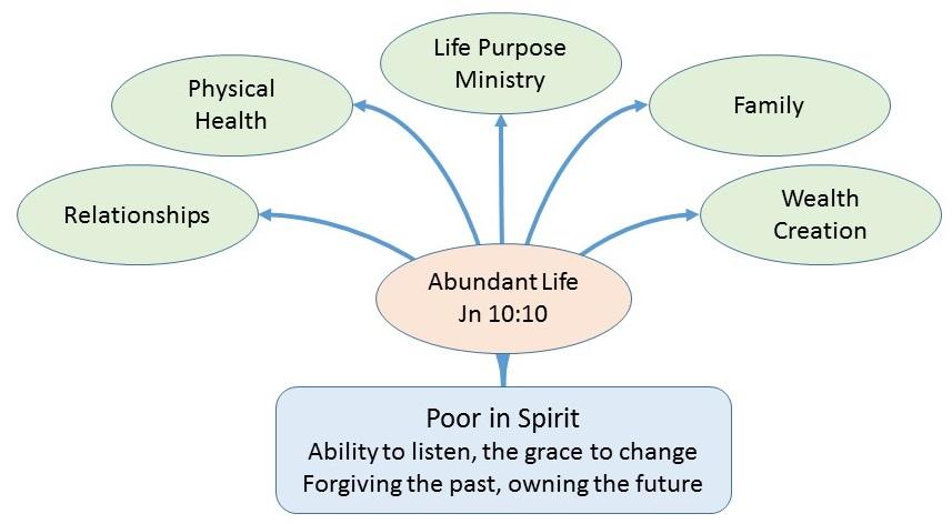 2015-05-16 Poor in Spirit