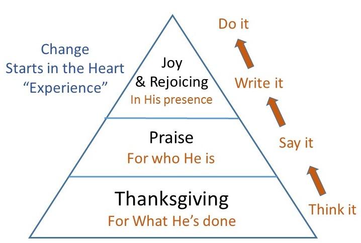 2015-06-07 thanksgiving praise joy