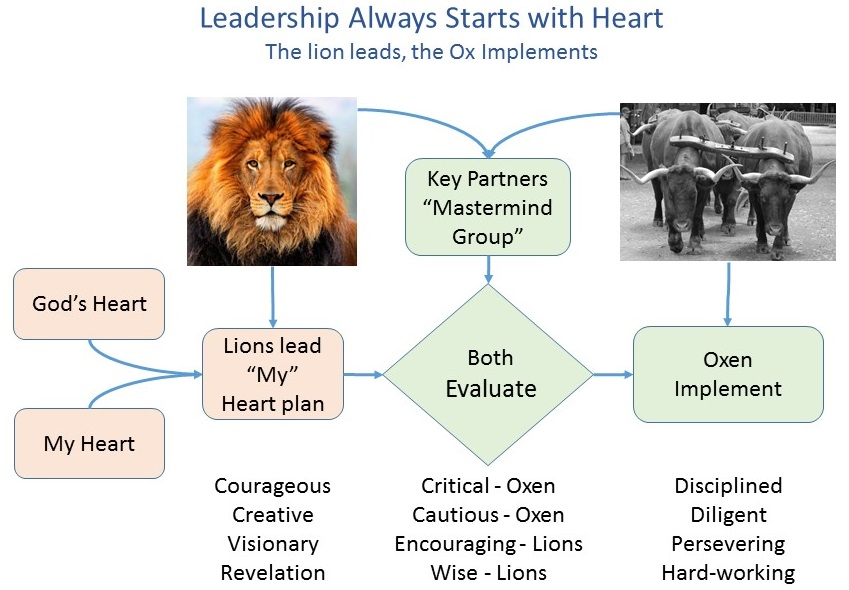 2015-08-16 Leading from Heart